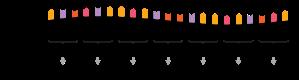 RNA-codons-aminoacids